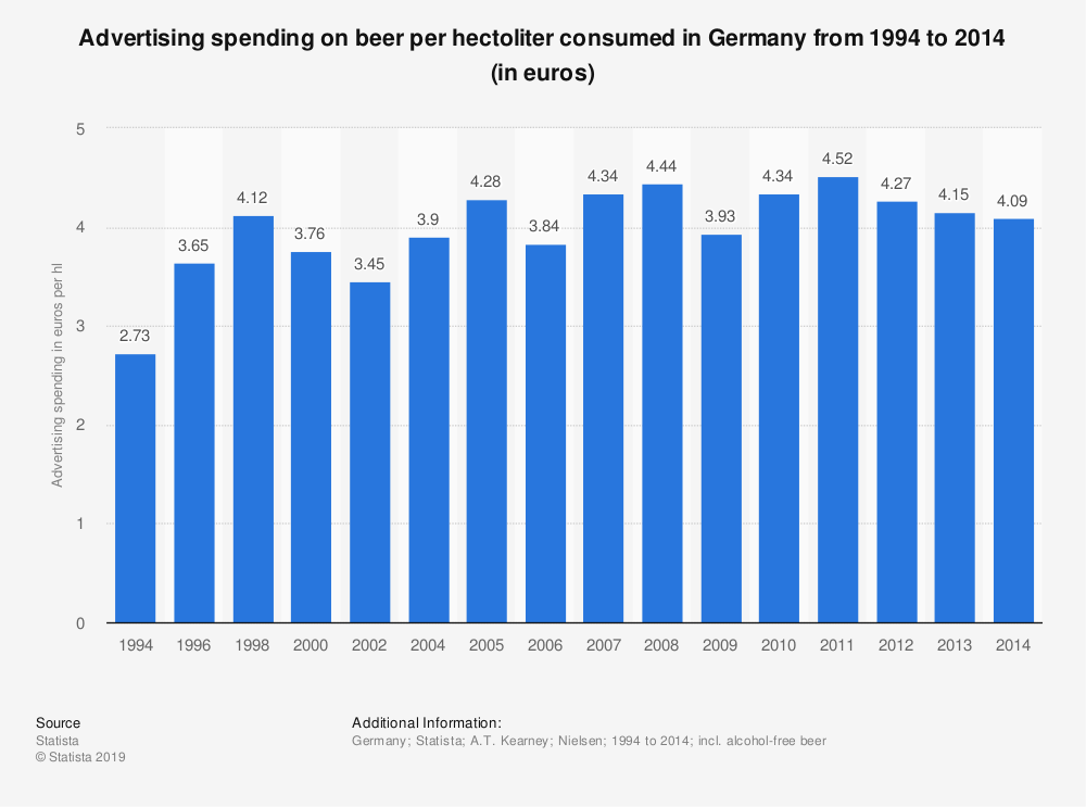 Statistic: Advertising spending on beer per hectoliter consumed in Germany from 1994 to 2014 (in euros) | Statista