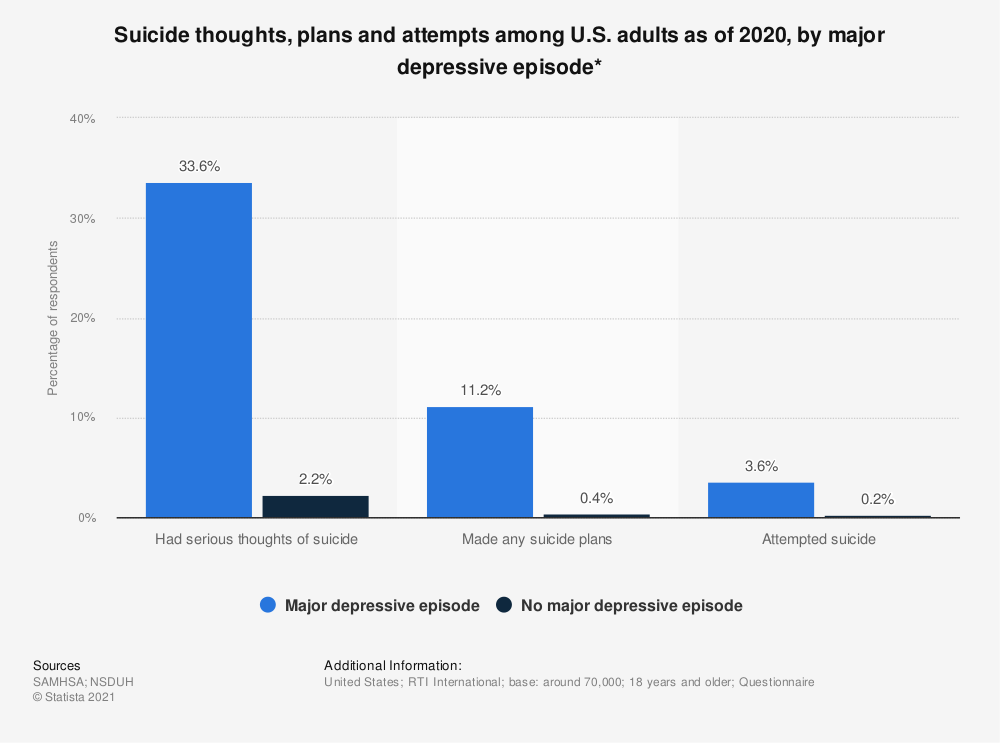 Statistic: Suicide thoughts, plans and attempts among U.S. adults as of 2016, by major depressive episode* | Statista