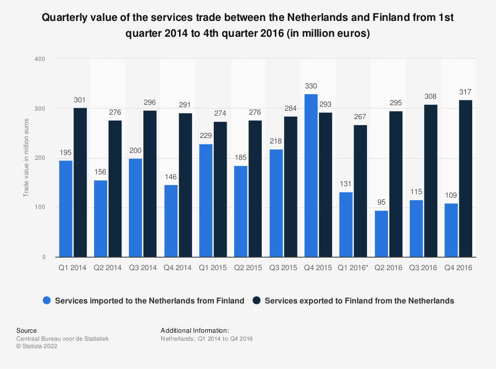 Statistic: Quarterly value of the services trade between the Netherlands and Finland from 1st quarter 2014 to 4th quarter 2016 (in million euros) | Statista