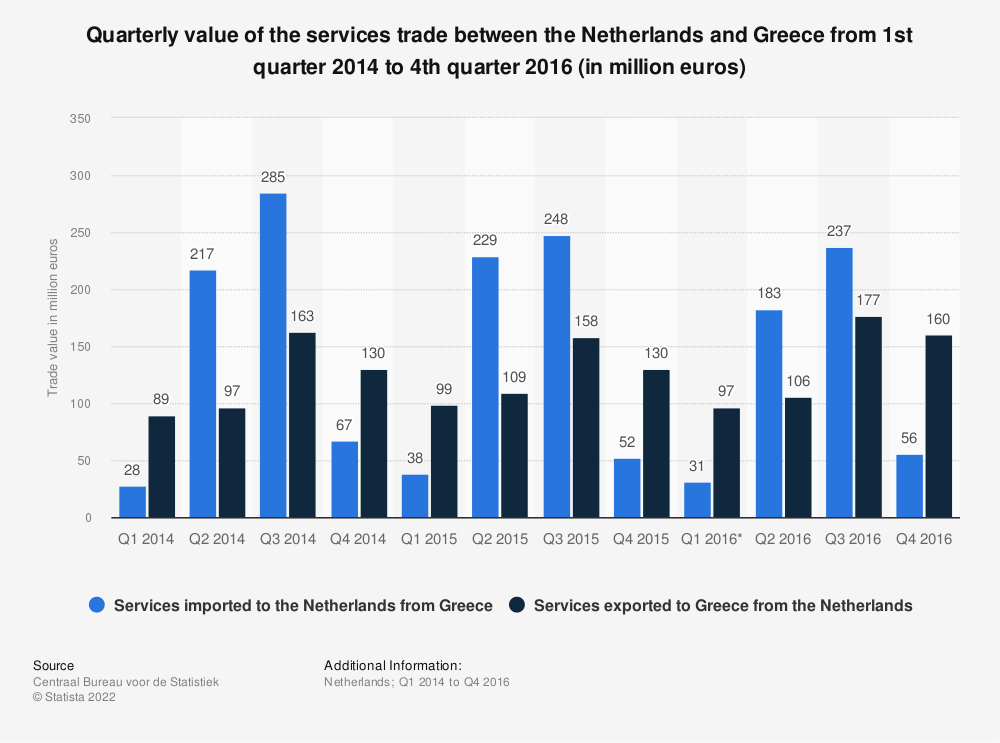 Statistic: Quarterly value of the services trade between the Netherlands and Greece from 1st quarter 2014 to 4th quarter 2016 (in million euros) | Statista