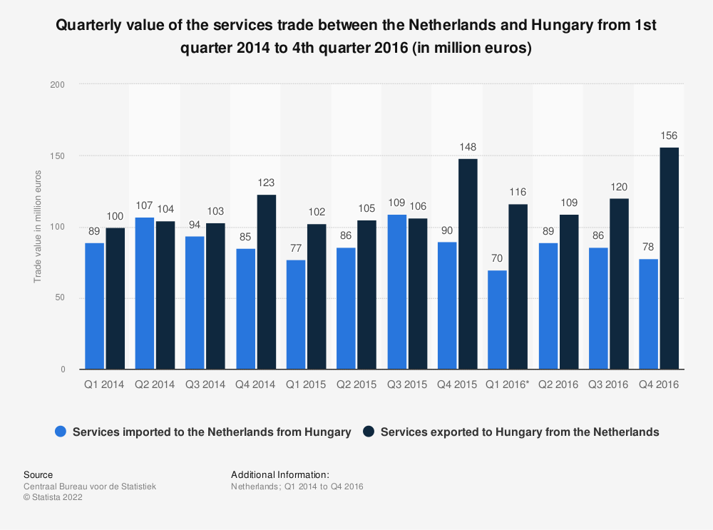 Statistic: Quarterly value of the services trade between the Netherlands and Hungary from 1st quarter 2014 to 4th quarter 2016 (in million euros) | Statista