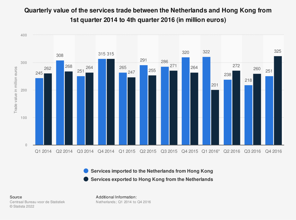 Statistic: Quarterly value of the services trade between the Netherlands and Hong Kong from 1st quarter 2014 to 4th quarter 2016 (in million euros) | Statista