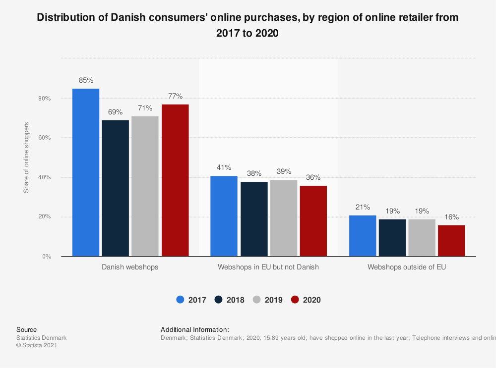 Statistic: Distribution of Danish consumers' online purchases, by region of online retailer in 2017 and 2018 | Statista