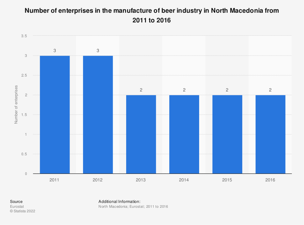 Statistic: Number of enterprises in the manufacture of beer industry in North Macedonia from 2011 to 2016   Statista