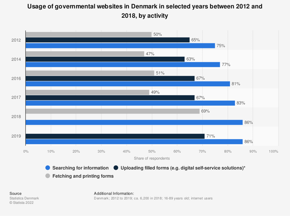 Statistic: Usage of governmental websites in Denmark in selected years between 2012 and 2018, by activity | Statista