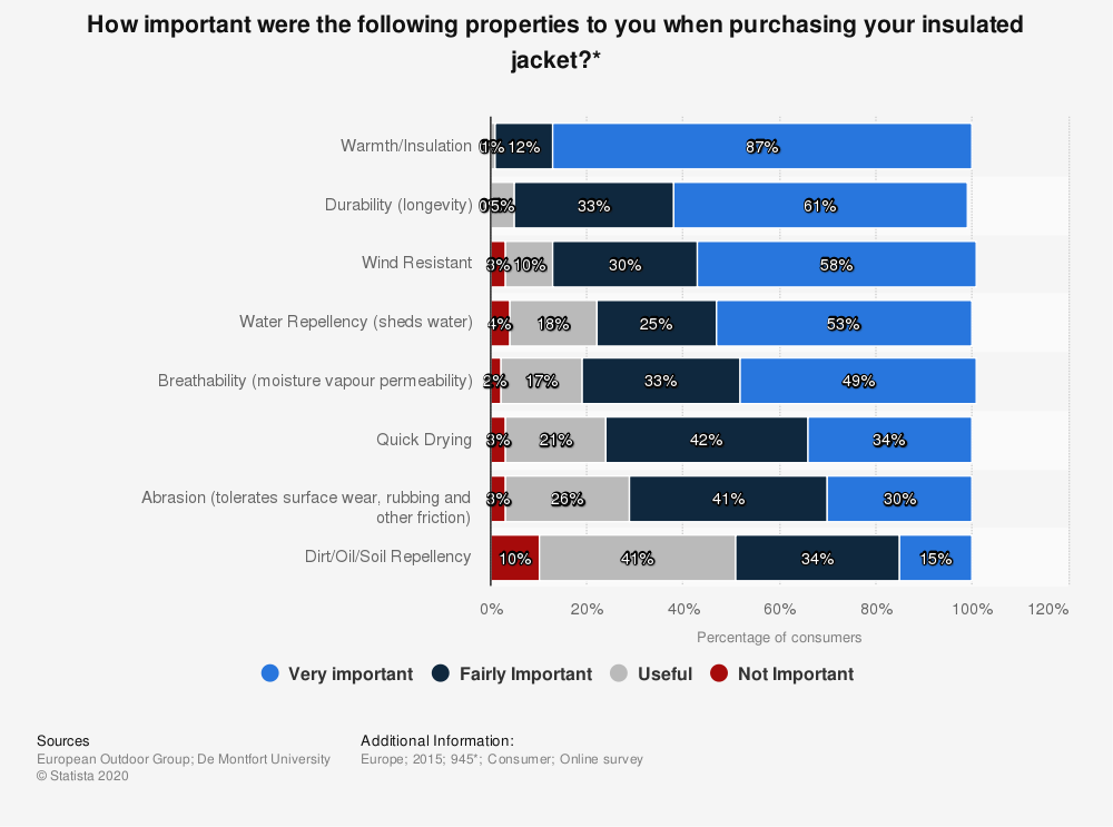 Statistic: How important were the following properties to you when purchasing your insulated jacket?* | Statista
