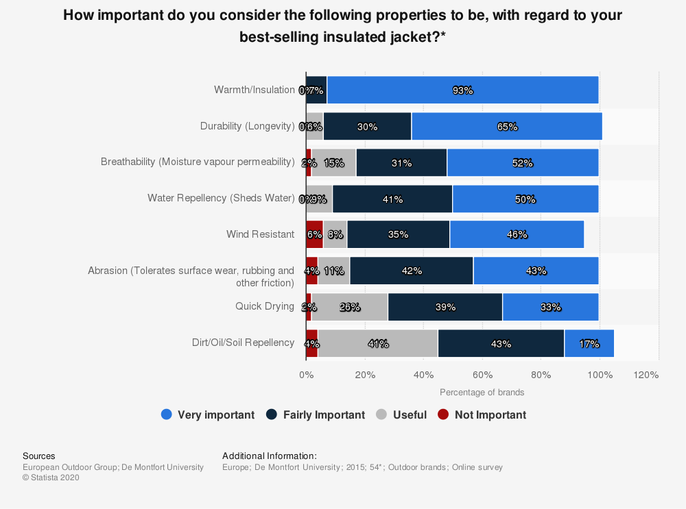 Statistic: How important do you consider the following properties to be, with regard to your best-selling insulated jacket?* | Statista