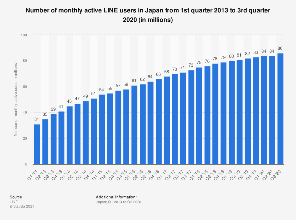 Statistic: Number of monthly active LINE users in Japan from 1st quarter 2013 to 4th quarter 2019 (in millions) | Statista