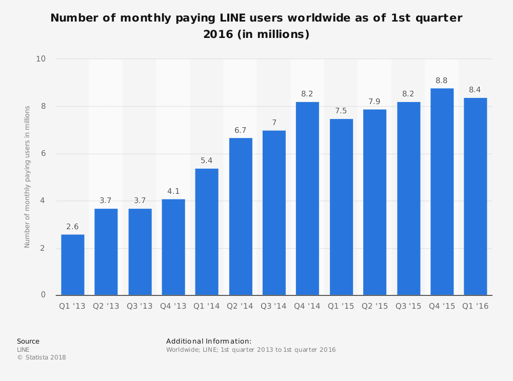 Statistic: Number of monthly paying LINE users worldwide as of 1st quarter 2016 (in millions) | Statista
