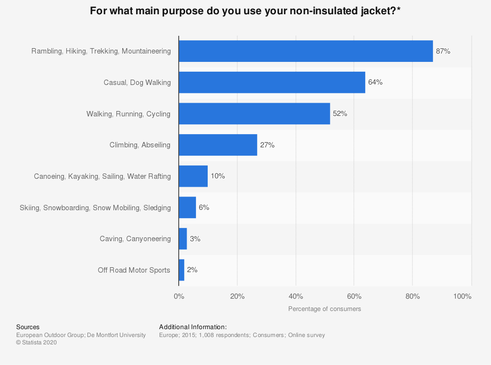 Statistic: For what main purpose do you use your non-insulated jacket?* | Statista