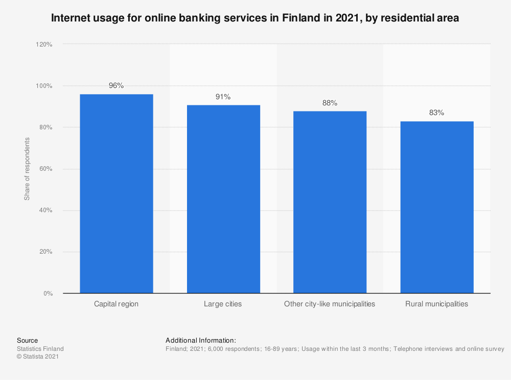 Statistic: Internet usage for online banking services in Finland in 2020, by residential area | Statista