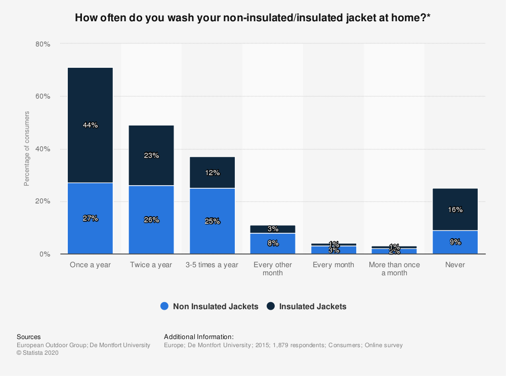 Statistic: How often do you wash your non-insulated/insulated jacket at home?*   Statista