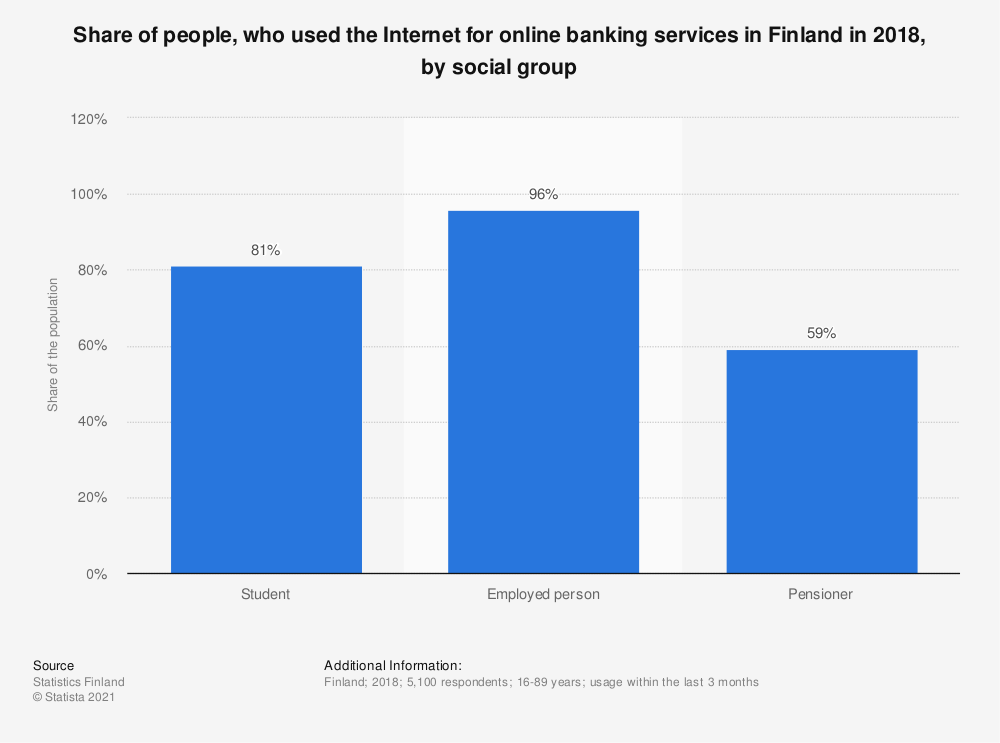Statistic: Share of people, who used the Internet for online banking services in Finland in 2018, by social group | Statista