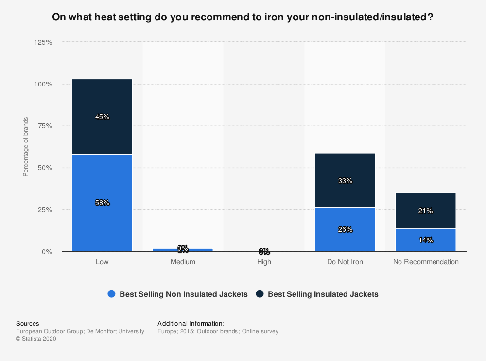 Statistic: On what heat setting do you recommend to iron your non-insulated/insulated? | Statista