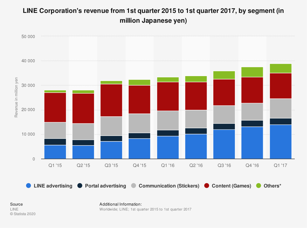 Statistic: LINE Corporation's revenue from 1st quarter 2015 to 1st quarter 2017, by segment (in million Japanese yen) | Statista