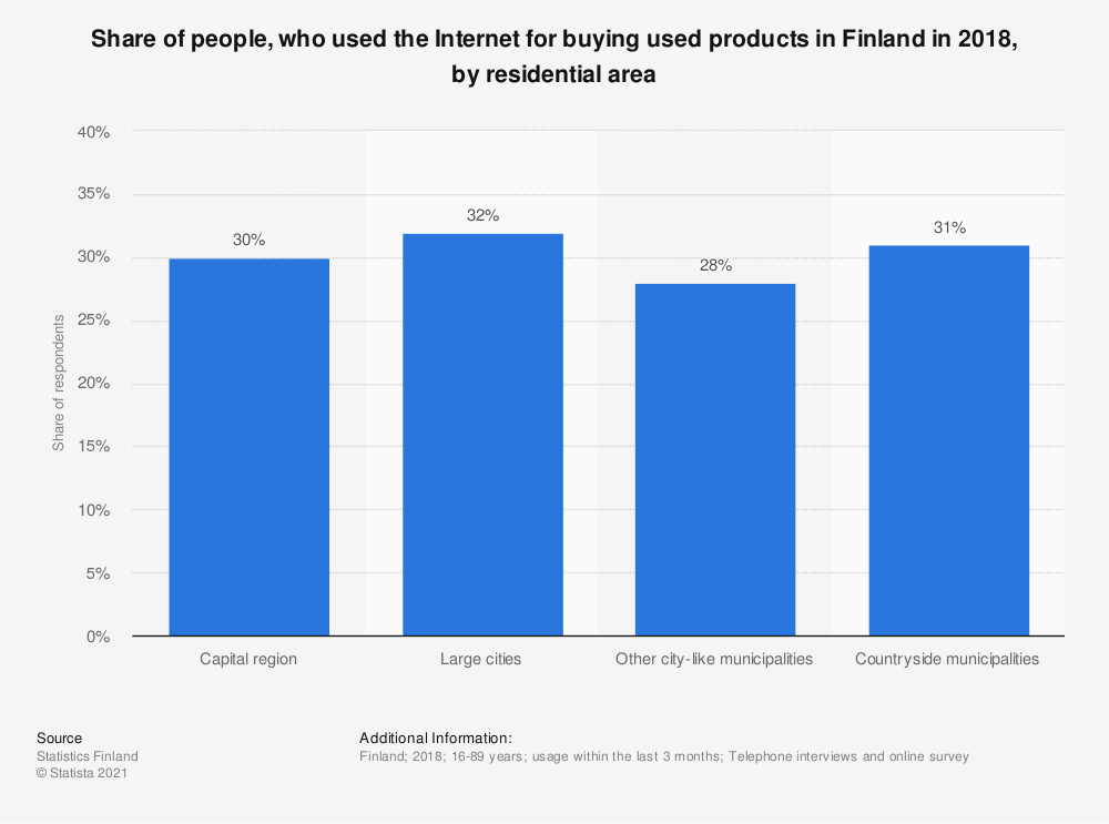 Statistic: Share of people, who used the Internet for buying used products in Finland in 2018, by residential area | Statista