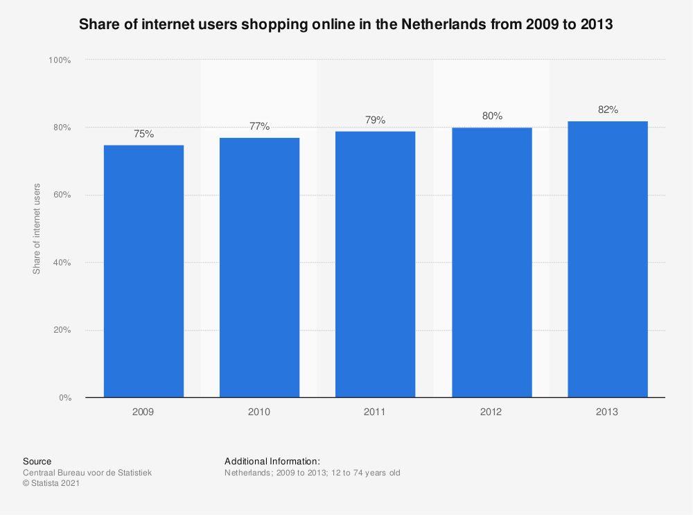 Statistic: Share of internet users shopping online in the Netherlands from 2009 to 2013 | Statista