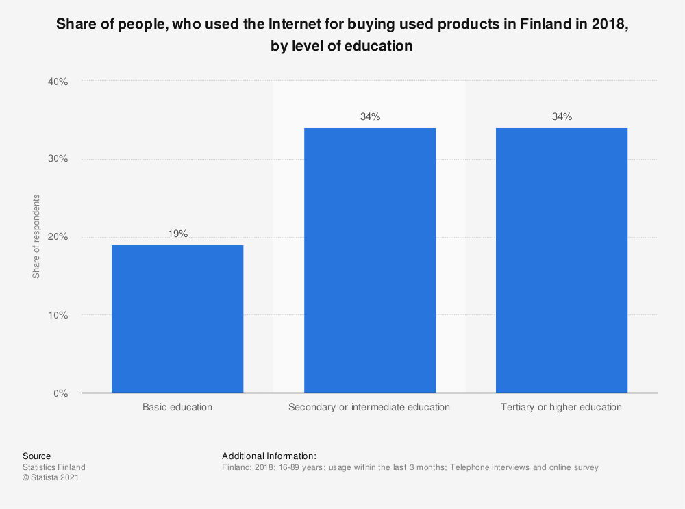 Statistic: Share of people, who used the Internet for buying used products in Finland in 2018, by level of education | Statista