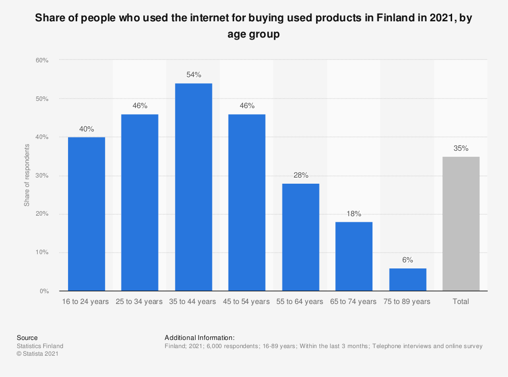 Statistic: Share of people, who used the Internet for buying used products in Finland in 2018, by age group | Statista