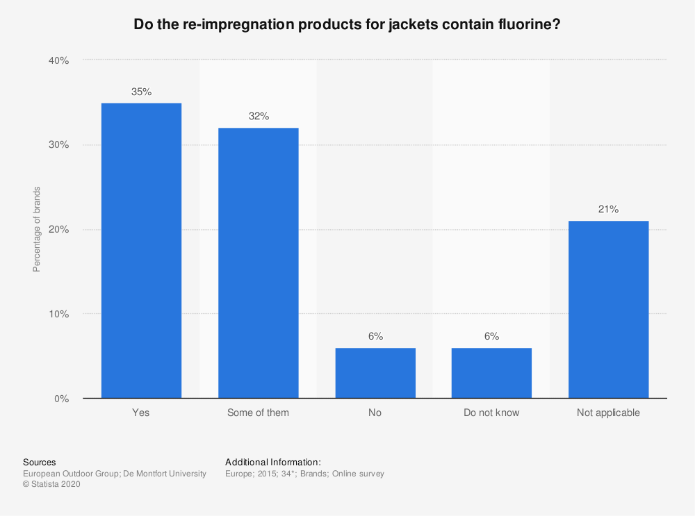 Statistic: Do the re-impregnation products for jackets contain fluorine? | Statista