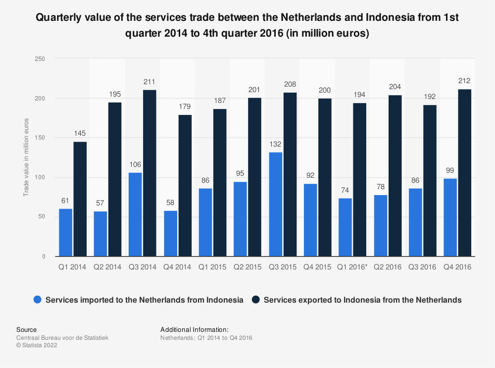 Statistic: Quarterly value of the services trade between the Netherlands and Indonesia from 1st quarter 2014 to 4th quarter 2016 (in million euros) | Statista
