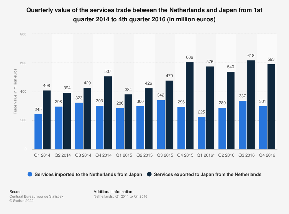 Statistic: Quarterly value of the services trade between the Netherlands and Japan from 1st quarter 2014 to 4th quarter 2016 (in million euros) | Statista
