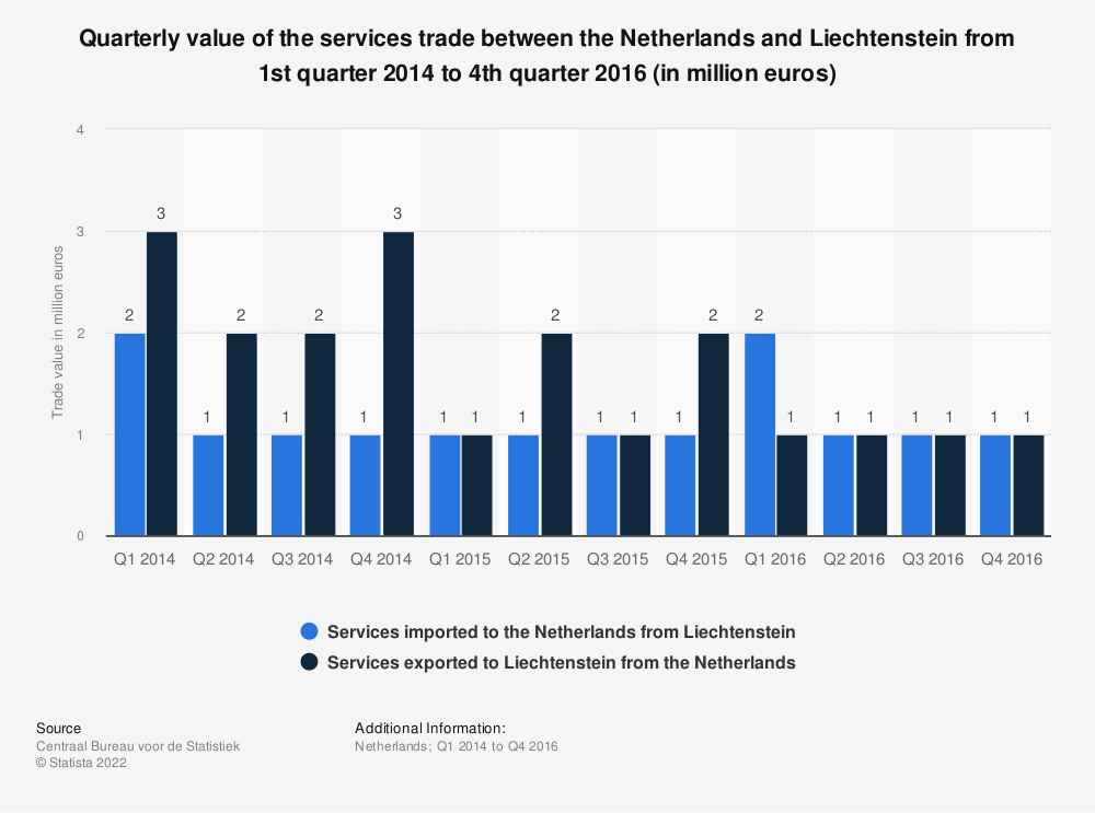 Statistic: Quarterly value of the services trade between the Netherlands and Liechtenstein from 1st quarter 2014 to 4th quarter 2016 (in million euros) | Statista