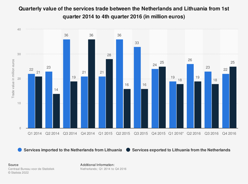 Statistic: Quarterly value of the services trade between the Netherlands and Lithuania from 1st quarter 2014 to 4th quarter 2016 (in million euros) | Statista