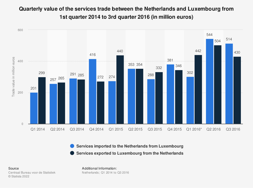 Statistic: Quarterly value of the services trade between the Netherlands and Luxembourg from 1st quarter 2014 to 3rd quarter 2016 (in million euros) | Statista