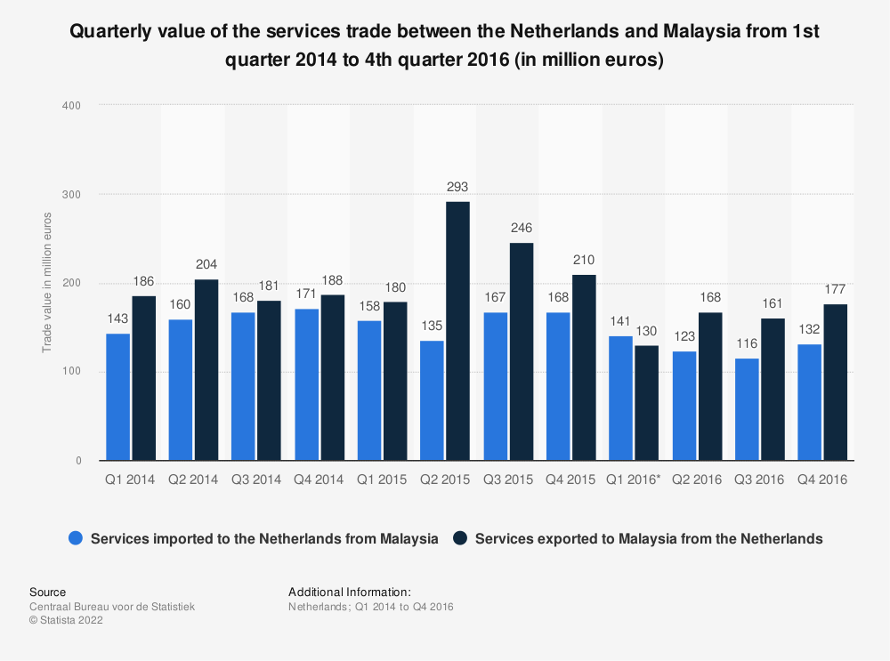 Statistic: Quarterly value of the services trade between the Netherlands and Malaysia from 1st quarter 2014 to 4th quarter 2016 (in million euros) | Statista