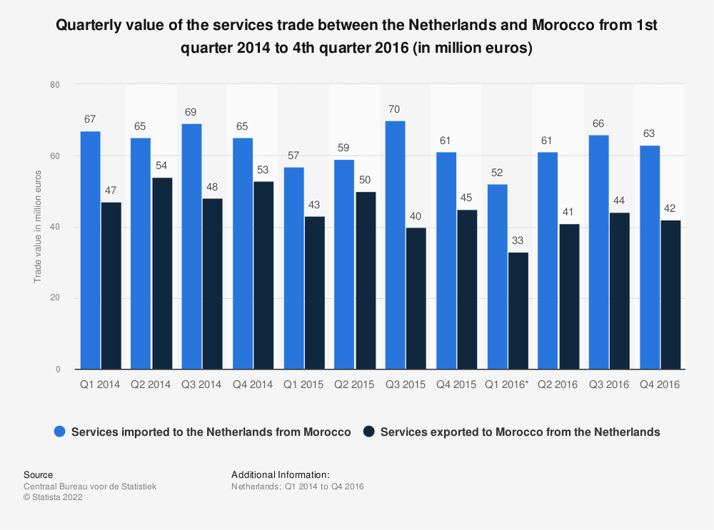 Statistic: Quarterly value of the services trade between the Netherlands and Morocco from 1st quarter 2014 to 4th quarter 2016 (in million euros) | Statista