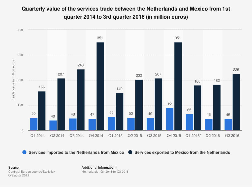 Statistic: Quarterly value of the services trade between the Netherlands and Mexico from 1st quarter 2014 to 3rd quarter 2016 (in million euros) | Statista