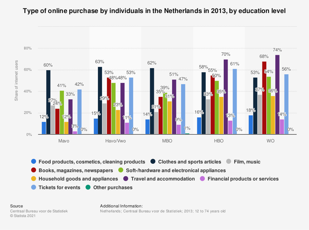 Statistic: Type of online purchase by individuals in the Netherlands in 2013, by education level | Statista