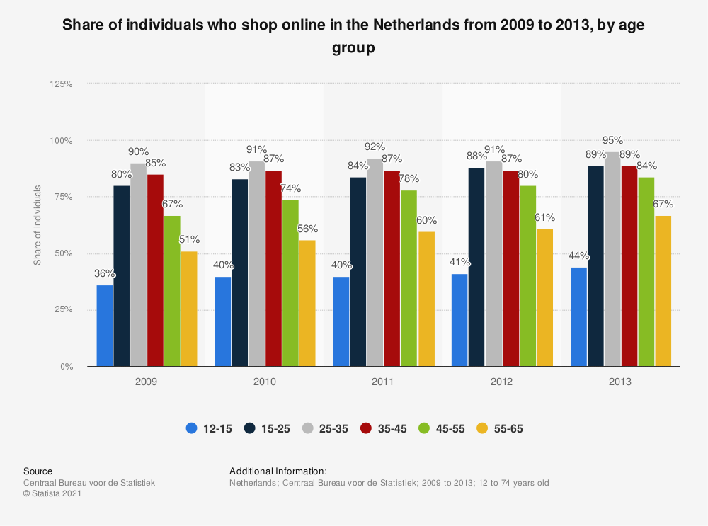 Statistic: Share of individuals who shop online in the Netherlands from 2009 to 2013, by age group | Statista