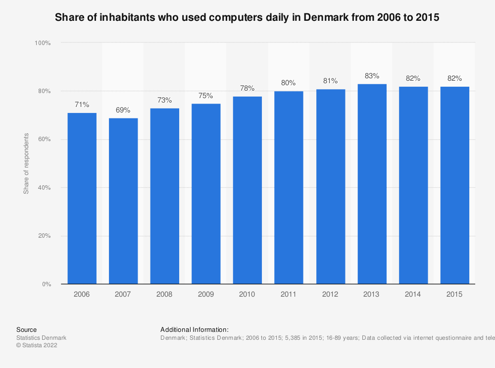 Statistic: Share of inhabitants who used computers daily in Denmark from 2006 to 2015 | Statista