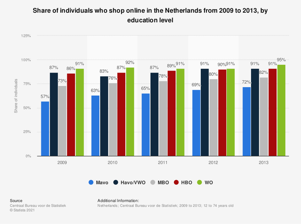 Statistic: Share of individuals who shop online in the Netherlands from 2009 to 2013, by education level | Statista