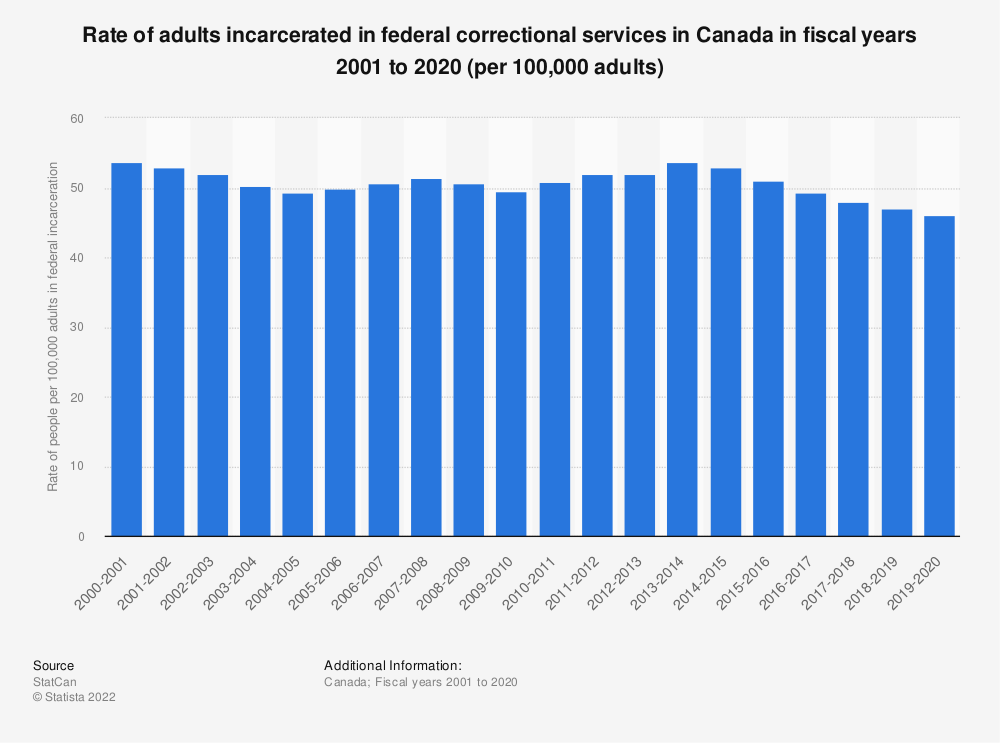 Statistic: Rate of adults incarcerated in federal correctional services in Canada in fiscal years 2001 to 2018 | Statista