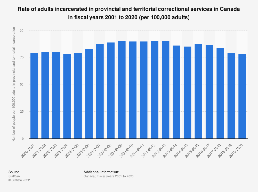 Statistic: Rate of adults incarcerated in provincial and territorial correctional services in Canada in fiscal years 2001 to 2018 | Statista