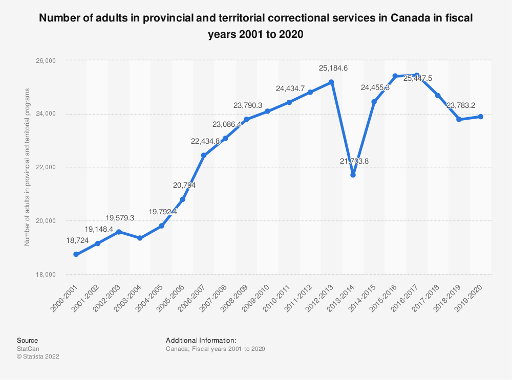 Statistic: Number of adults in provincial and territorial correctional services in Canada in fiscal years 2001 to 2018 | Statista