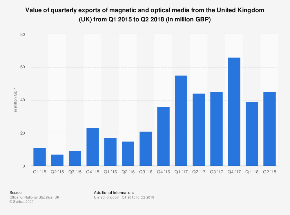 Statistic: Value of quarterly exports of magnetic and optical media from the United Kingdom (UK) from Q1 2015 to Q2 2018 (in million GBP) | Statista