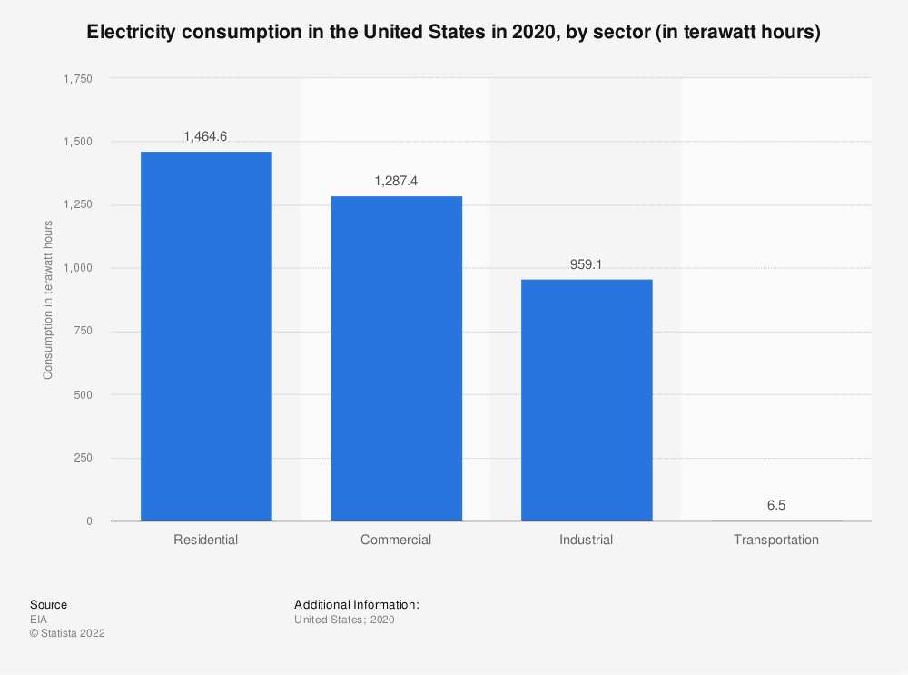 Statistic: Electricity consumption in the U.S. in 2018, by sector (in million kilowatt hours)* | Statista