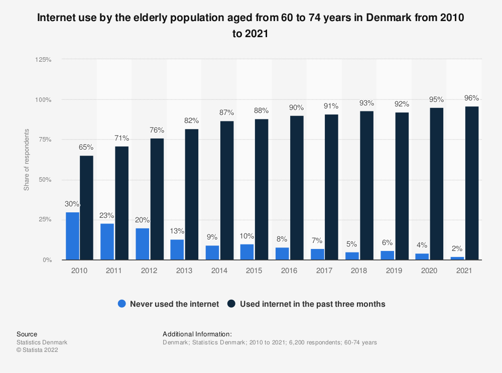 Statistic: Internet use by the elderly population aged from 60 to 74 years in Denmark from 2010 to 2017 | Statista