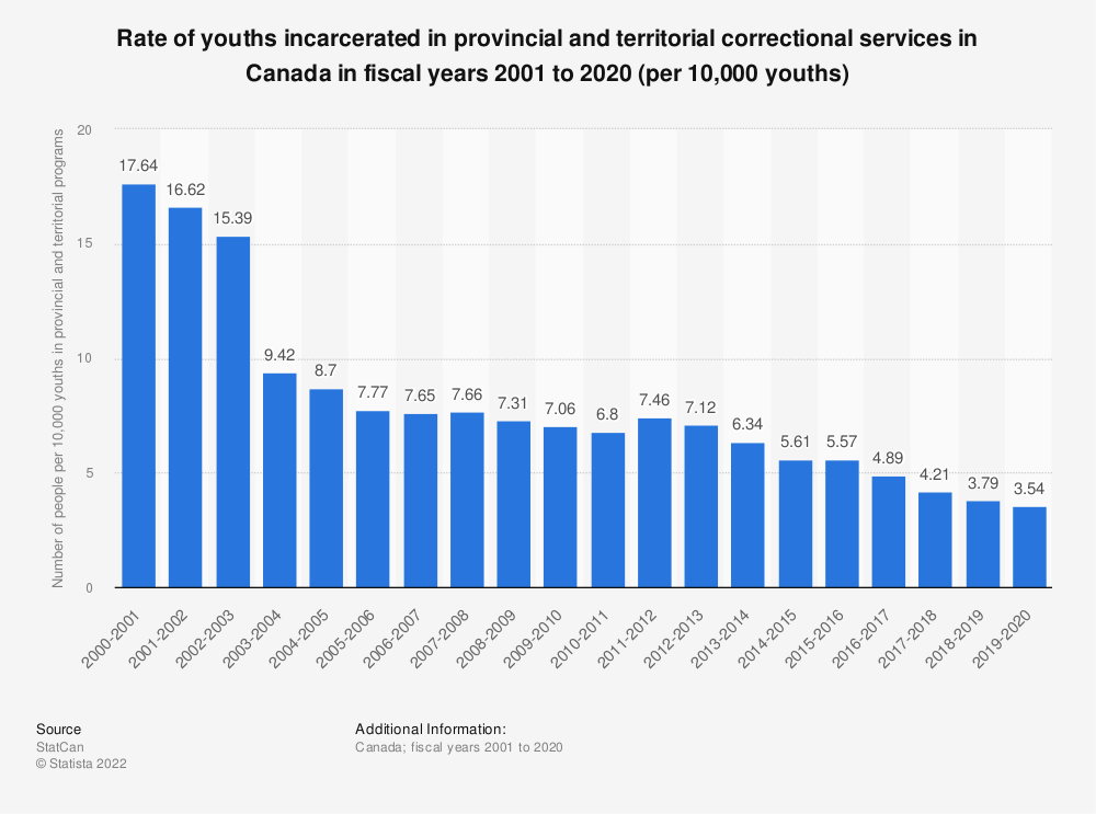 Statistic: Rate of youths incarcerated in provincial and territorial correctional services in Canada in fiscal years 2001 to 2018 | Statista