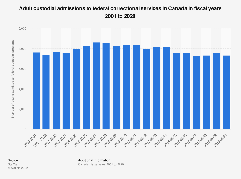Statistic: Adult custodial admissions to federal correctional services in Canada in fiscal years 2001 to 2018 | Statista