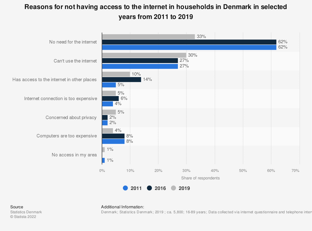 Statistic: Reasons for not having access to the internet in households in Denmark in selected years from 2011 to 2019 | Statista