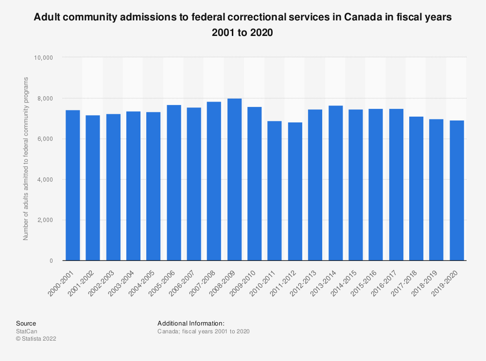 Statistic: Adult community admissions to federal correctional services in Canada in fiscal years 2001 to 2018 | Statista