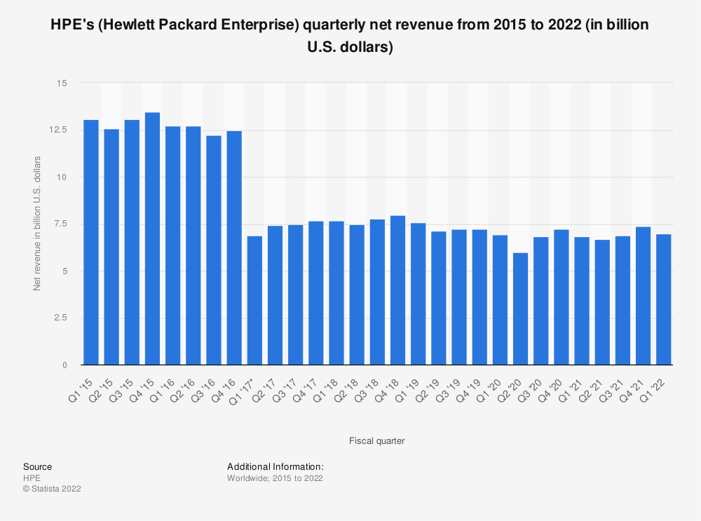 Statistic: HPE's (Hewlett Packard Enterprise) quarterly net revenue from 2015 to 2019 (in billion U.S. dollars) | Statista