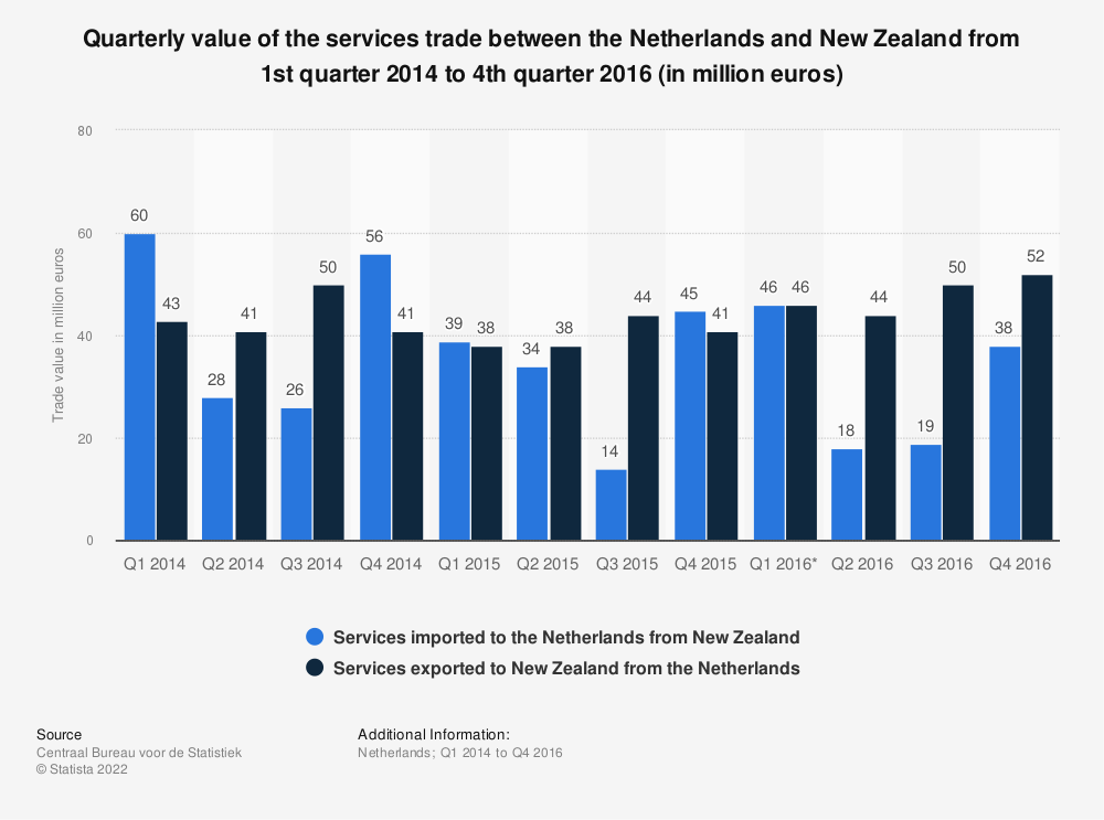 Statistic: Quarterly value of the services trade between the Netherlands and New Zealand from 1st quarter 2014 to 4th quarter 2016 (in million euros) | Statista