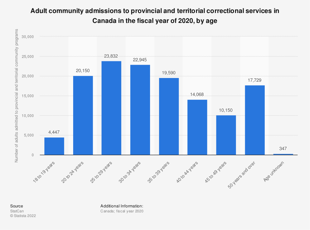 Statistic: Adult community admissions to provincial and territorial correctional services in Canada in fiscal year 2017, by age | Statista