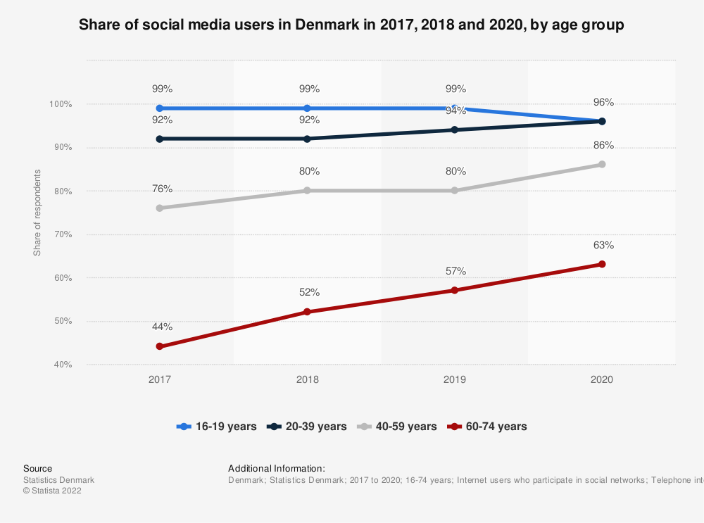 Statistic: Share of social media users in Denmark in 2017, 2018 and 2019, by age group | Statista